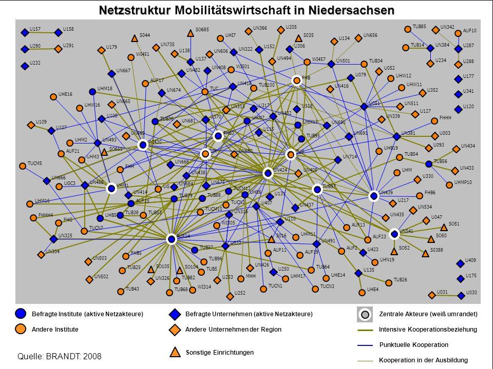 Systemische Aspekte im Innovationsgeschehen: Netzwerke und Innovationssysteme 10 Netzstruktur in Niedersachsen Netzstruktur Mobilitätswirtschaft in Ni