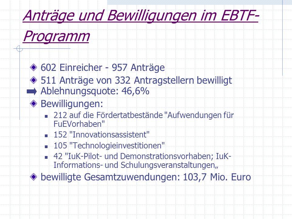 Anträge und Bewilligungen im EBTF- Programm 602 Einreicher - 957 Anträge 511 Anträge von 332 Antragstellern bewilligt Ablehnungsquote: 46,6% Bewilligu