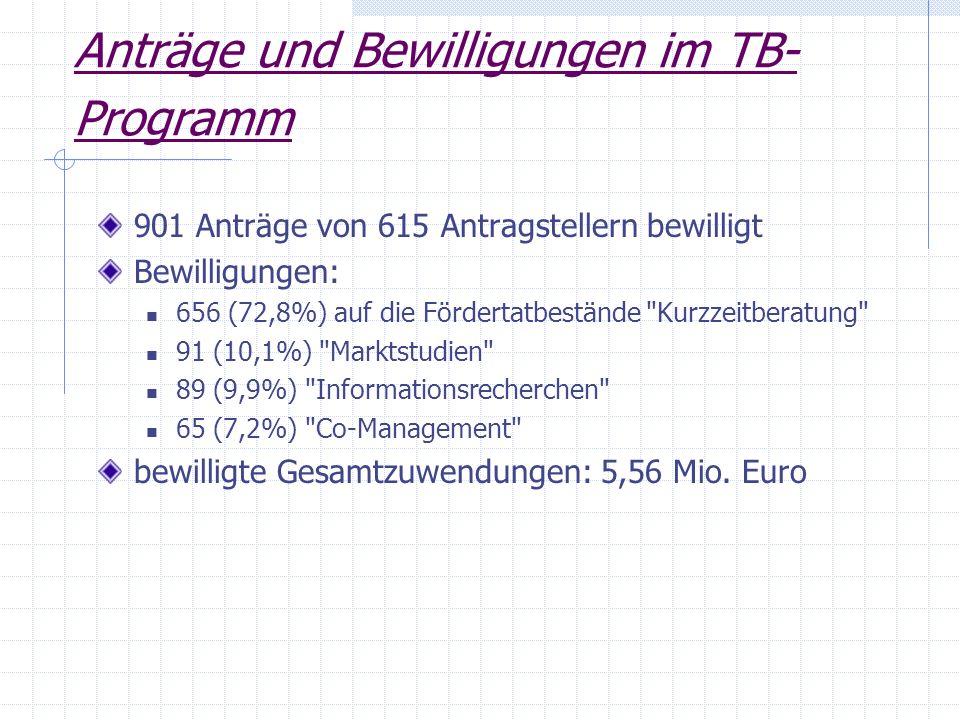 Anträge und Bewilligungen im TB- Programm 901 Anträge von 615 Antragstellern bewilligt Bewilligungen: 656 (72,8%) auf die Fördertatbestände
