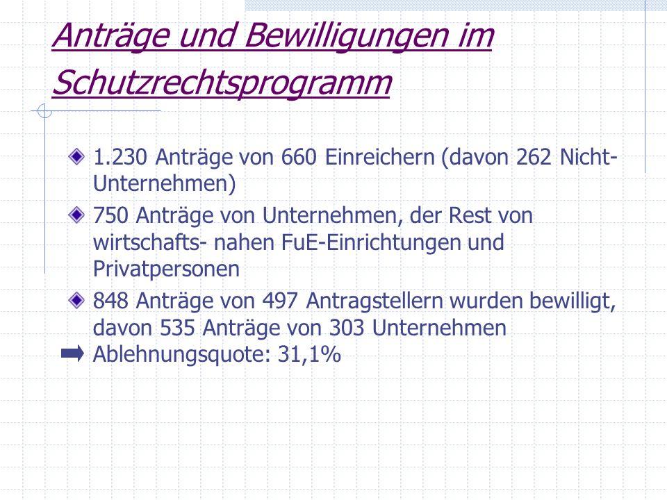 Anträge und Bewilligungen im Schutzrechtsprogramm 1.230 Anträge von 660 Einreichern (davon 262 Nicht- Unternehmen) 750 Anträge von Unternehmen, der Re