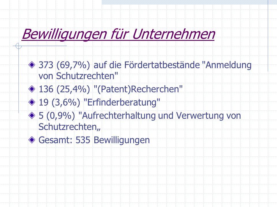 Bewilligungen für Unternehmen 373 (69,7%) auf die Fördertatbestände