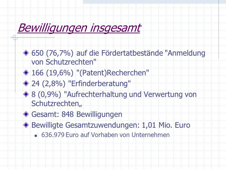 Bewilligungen insgesamt 650 (76,7%) auf die Fördertatbestände