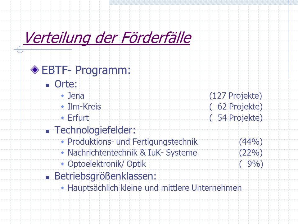 Verteilung der Förderfälle EBTF- Programm: Orte: Jena (127 Projekte) Ilm-Kreis( 62 Projekte) Erfurt ( 54 Projekte) Technologiefelder: Produktions- und