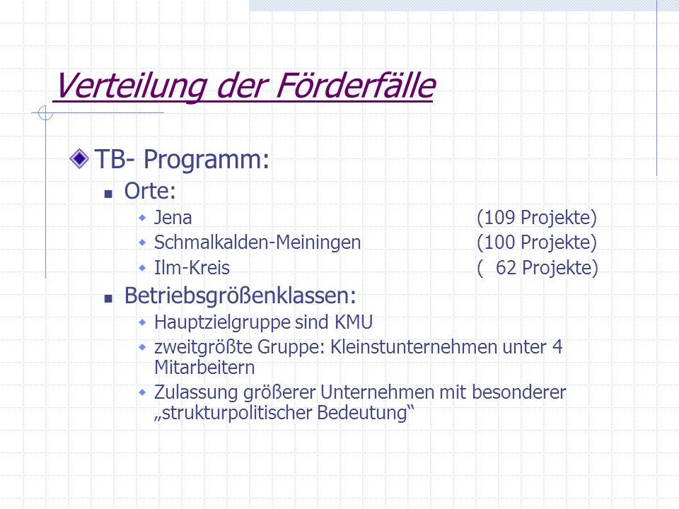 Verteilung der Förderfälle TB- Programm: Orte: Jena (109 Projekte) Schmalkalden-Meiningen (100 Projekte) Ilm-Kreis ( 62 Projekte) Betriebsgrößenklasse