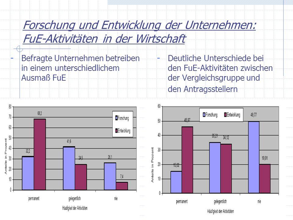 Forschung und Entwicklung der Unternehmen: FuE-Aktivitäten in der Wirtschaft - Befragte Unternehmen betreiben in einem unterschiedlichem Ausmaß FuE -
