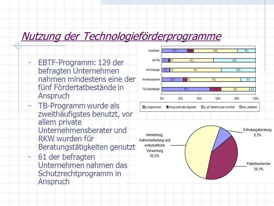 Nutzung der Technologieförderprogramme - EBTF-Programm: 129 der befragten Unternehmen nahmen mindestens eine der fünf Fördertatbestände in Anspruch -