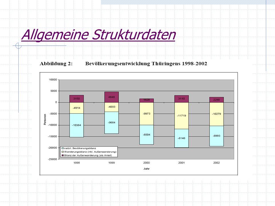 Verteilung der Förderfälle TB- Programm: Orte: Jena (109 Projekte) Schmalkalden-Meiningen (100 Projekte) Ilm-Kreis ( 62 Projekte) Betriebsgrößenklassen: Hauptzielgruppe sind KMU zweitgrößte Gruppe: Kleinstunternehmen unter 4 Mitarbeitern Zulassung größerer Unternehmen mit besonderer strukturpolitischer Bedeutung