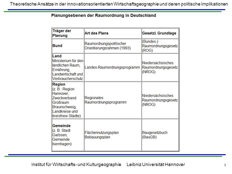 Theoretische Ansätze in der innovationsorientierten Wirtschaftsgeographie und deren politische Implikationen Institut für Wirtschafts- und Kulturgeographie Leibniz Universität Hannover 6 Grundsätzlich soll sich Planung auf einer Ebene an der Planung der übergeordneten Ebene orientieren bzw.