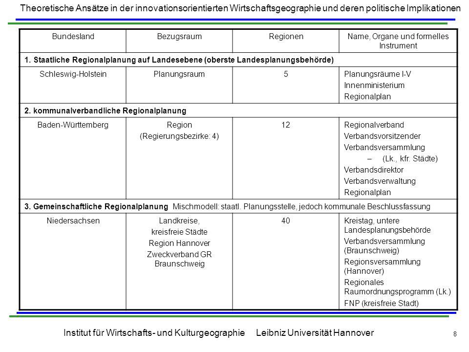 Theoretische Ansätze in der innovationsorientierten Wirtschaftsgeographie und deren politische Implikationen Institut für Wirtschafts- und Kulturgeographie Leibniz Universität Hannover 9 Gesetzliche Grundlagen Als gesetzliche Grundlage dient das Raumordnungsgesetz ROG, dem man auch die Aufstellungspflicht für Regionalpläne entnehmen kann (§ 9 Abs 1 ROG): In den Ländern, deren Gebiet die Verflechtungsbereiche mehrerer Zentraler Orte oberster Stufe umfasst, sind Regionalpläne aufzustellen.