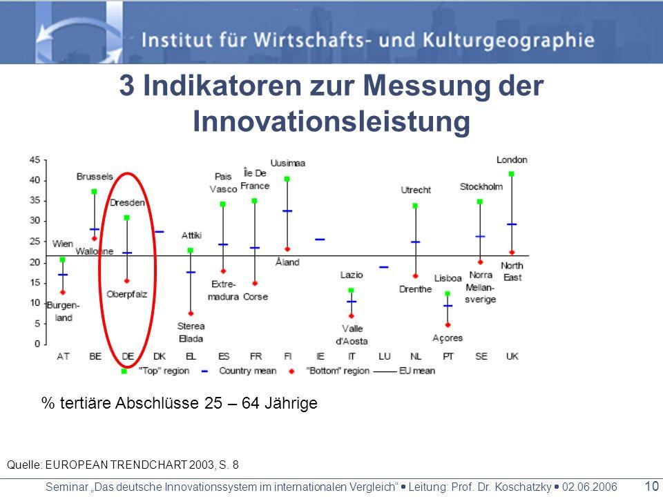 Seminar Das deutsche Innovationssystem im internationalen Vergleich Leitung: Prof. Dr. Koschatzky 02.06.2006 9 Quelle: EUROPEAN TRENDCHART 2003, S. 5