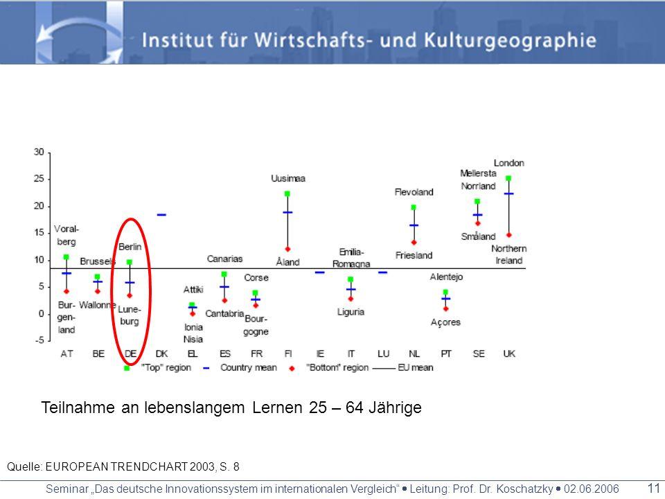 Seminar Das deutsche Innovationssystem im internationalen Vergleich Leitung: Prof. Dr. Koschatzky 02.06.2006 10 Quelle: EUROPEAN TRENDCHART 2003, S. 8