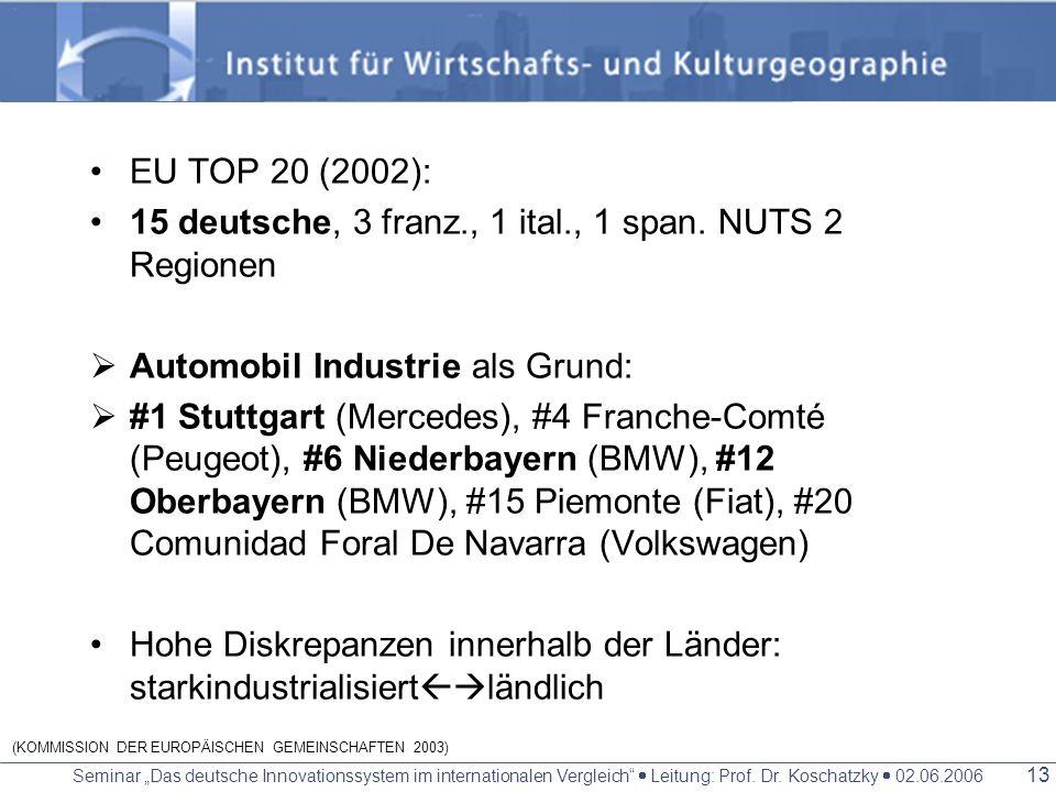 Seminar Das deutsche Innovationssystem im internationalen Vergleich Leitung: Prof. Dr. Koschatzky 02.06.2006 12 Beschäftigung in der verarbeitenden In