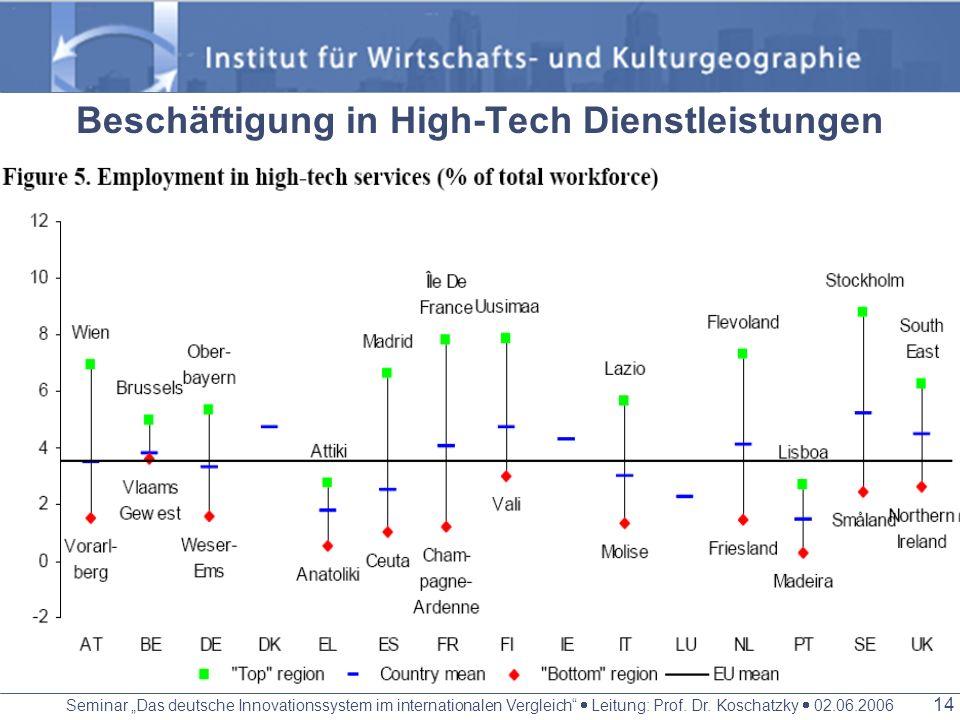 Seminar Das deutsche Innovationssystem im internationalen Vergleich Leitung: Prof. Dr. Koschatzky 02.06.2006 13 EU TOP 20 (2002): 15 deutsche, 3 franz