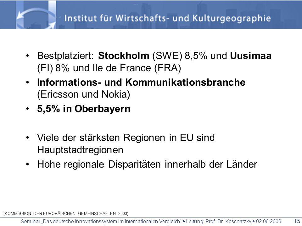 Seminar Das deutsche Innovationssystem im internationalen Vergleich Leitung: Prof. Dr. Koschatzky 02.06.2006 14 Beschäftigung in High-Tech Dienstleist
