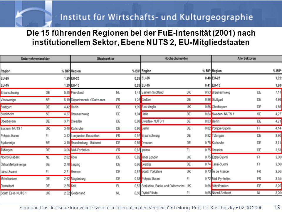 Seminar Das deutsche Innovationssystem im internationalen Vergleich Leitung: Prof. Dr. Koschatzky 02.06.2006 18 Oft liegt der Spitzenwert der NUTS 2 R