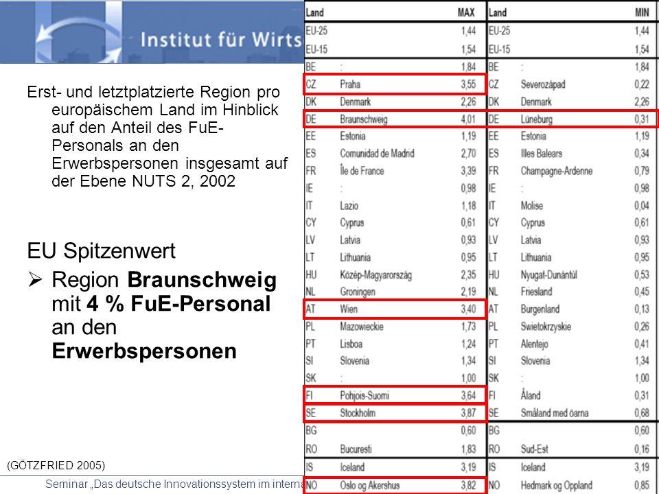 Seminar Das deutsche Innovationssystem im internationalen Vergleich Leitung: Prof. Dr. Koschatzky 02.06.2006 20 Anteil des FuE-Personals an den Erwerb