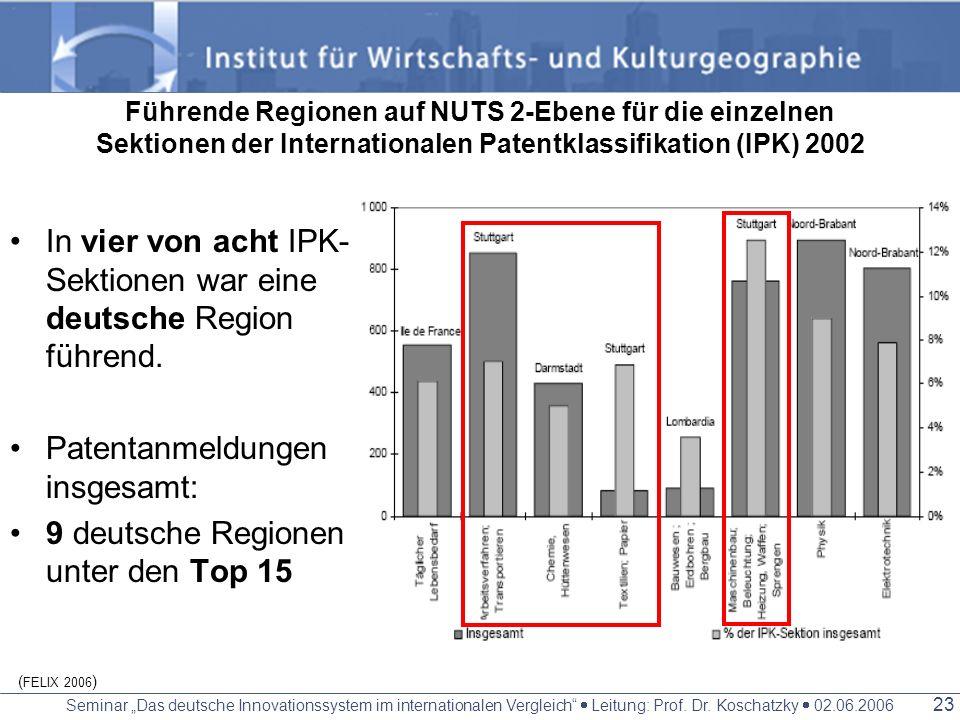 Seminar Das deutsche Innovationssystem im internationalen Vergleich Leitung: Prof. Dr. Koschatzky 02.06.2006 22 Patentanmeldungen beim EPA 2002 Top Re