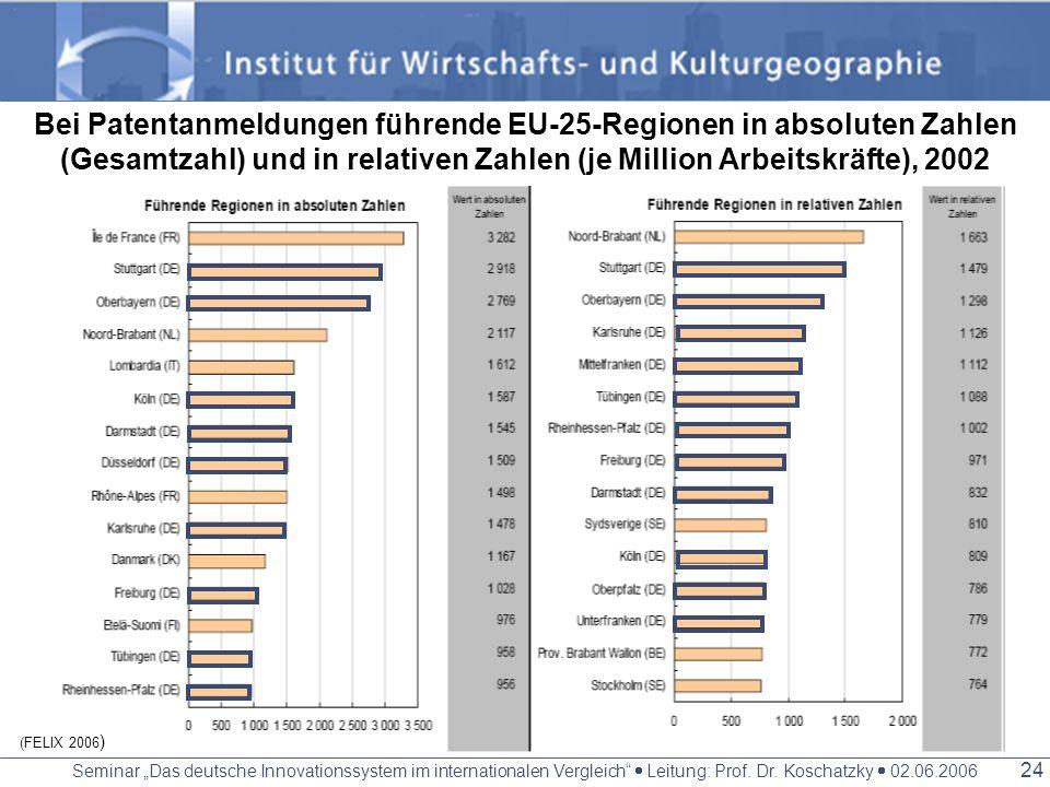 Seminar Das deutsche Innovationssystem im internationalen Vergleich Leitung: Prof. Dr. Koschatzky 02.06.2006 23 Führende Regionen auf NUTS 2-Ebene für