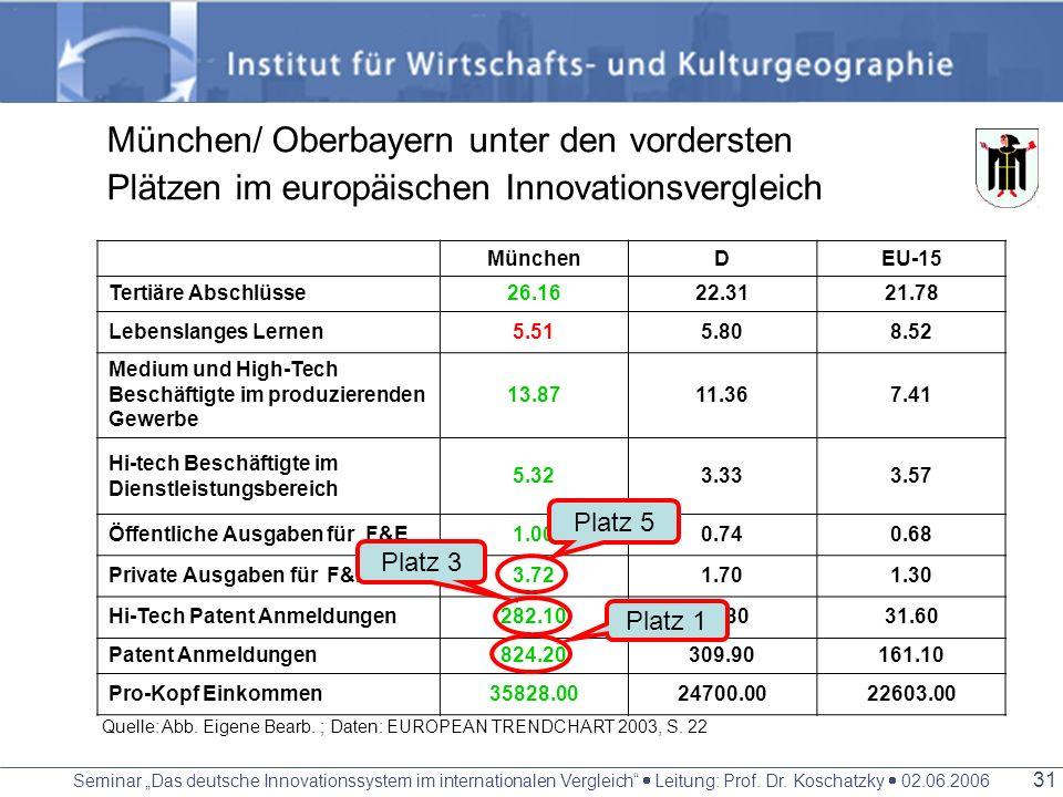 Seminar Das deutsche Innovationssystem im internationalen Vergleich Leitung: Prof. Dr. Koschatzky 02.06.2006 30 Cluster Elektrotechnik/ Elektronik/ IT