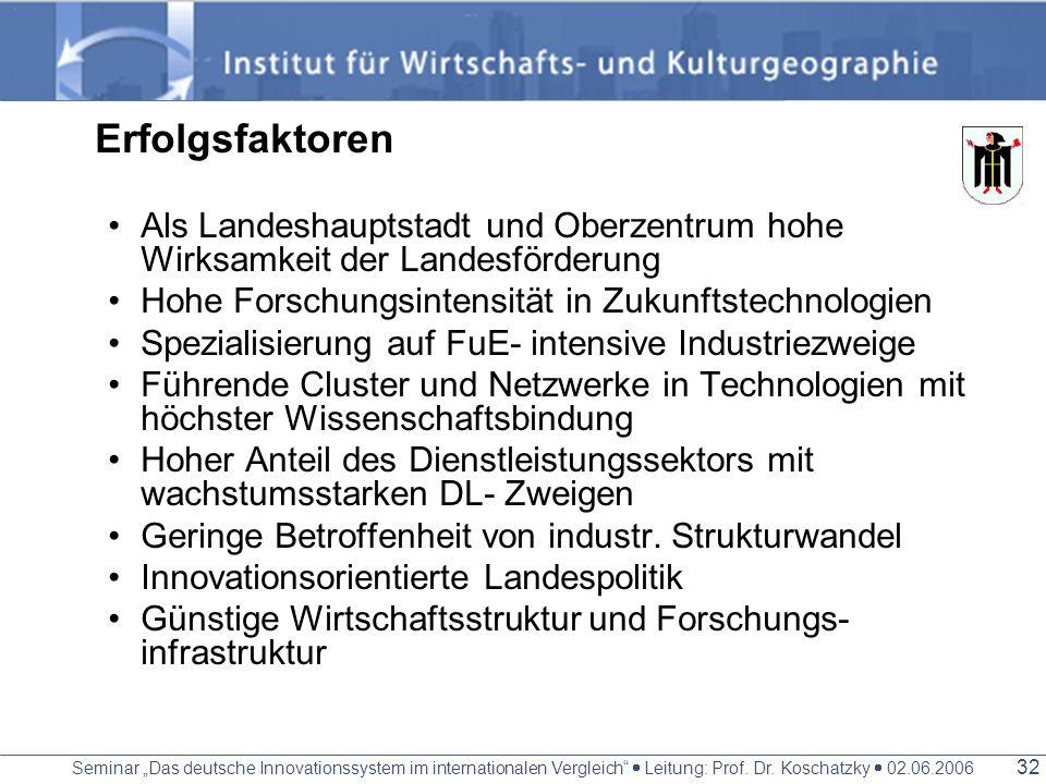 Seminar Das deutsche Innovationssystem im internationalen Vergleich Leitung: Prof. Dr. Koschatzky 02.06.2006 31 München/ Oberbayern unter den vorderst
