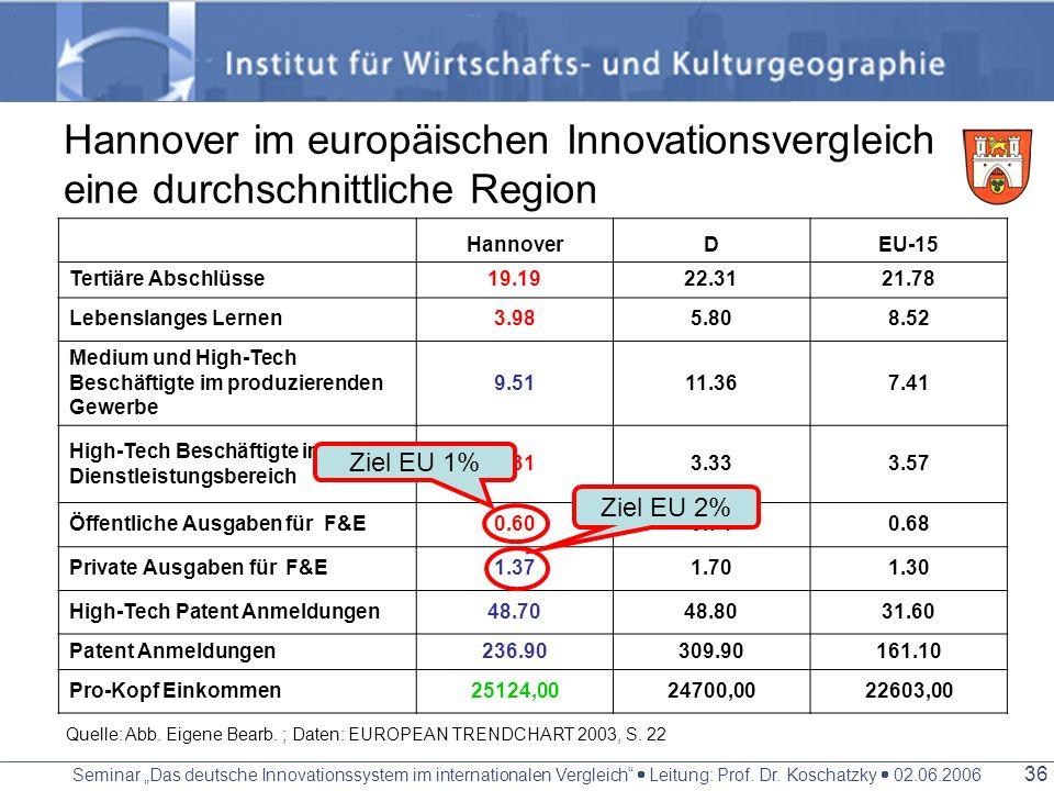 Seminar Das deutsche Innovationssystem im internationalen Vergleich Leitung: Prof. Dr. Koschatzky 02.06.2006 35 Forschungsschwerpunkte Medizin/ Veteri