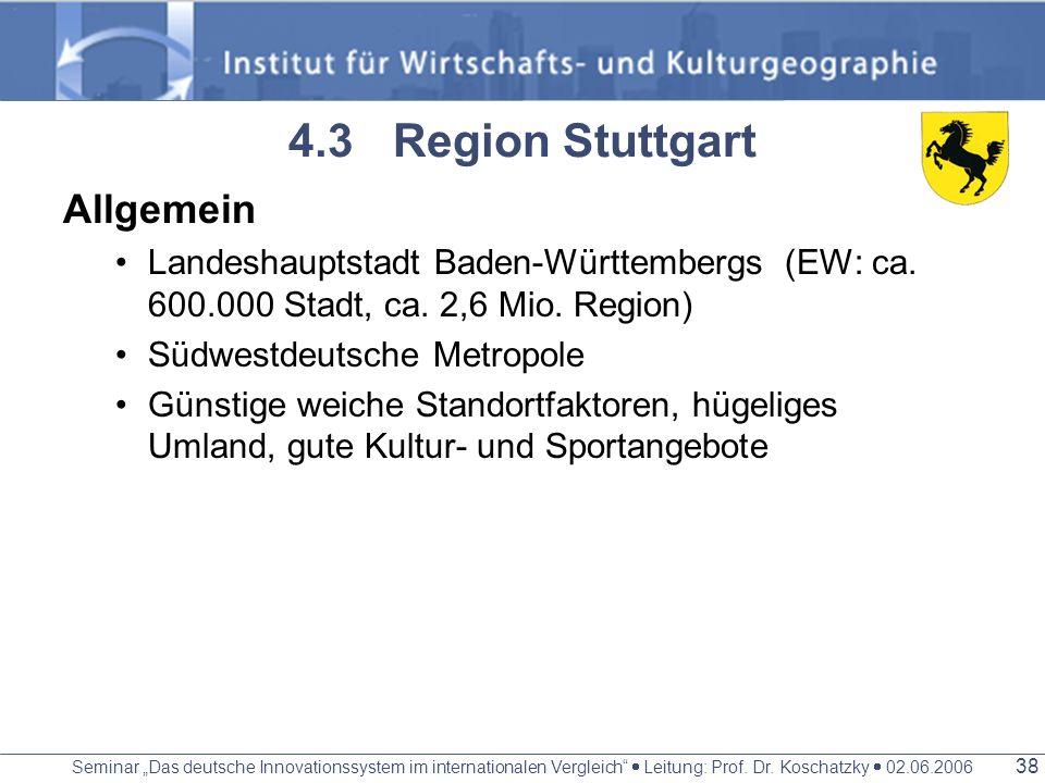 Seminar Das deutsche Innovationssystem im internationalen Vergleich Leitung: Prof. Dr. Koschatzky 02.06.2006 37 Cluster Kfz- Zulieferindustrie/ Logist
