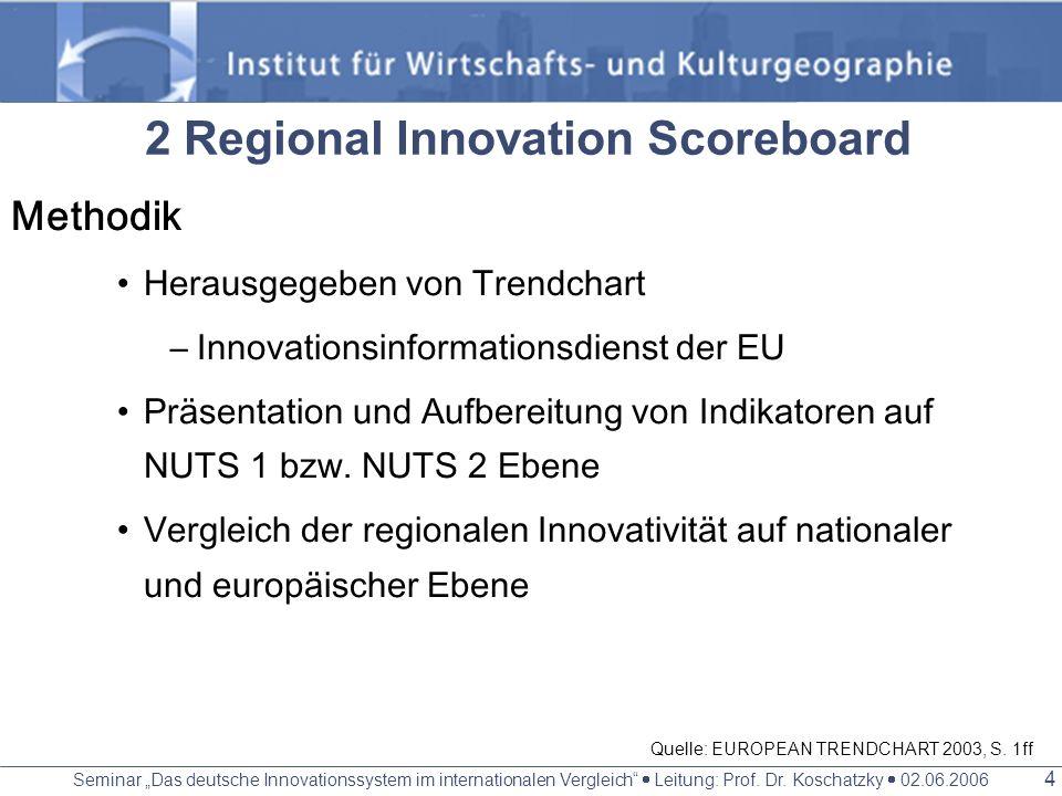 Seminar Das deutsche Innovationssystem im internationalen Vergleich Leitung: Prof. Dr. Koschatzky 02.06.2006 3 Die Lissabon Strategie 2000 vom europäi