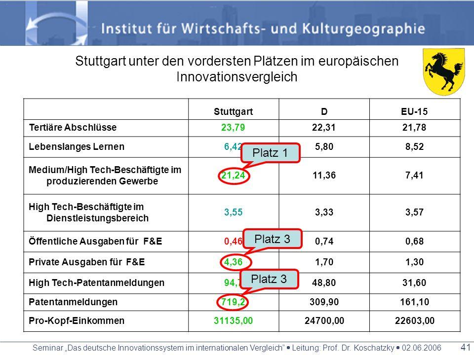 Seminar Das deutsche Innovationssystem im internationalen Vergleich Leitung: Prof. Dr. Koschatzky 02.06.2006 40 Forschungsschwerpunkte Maschinen-, Wer