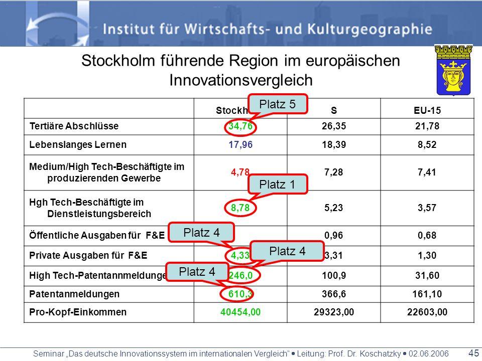 Seminar Das deutsche Innovationssystem im internationalen Vergleich Leitung: Prof. Dr. Koschatzky 02.06.2006 44 Cluster IuK (in Kista, 700 Unternehmen