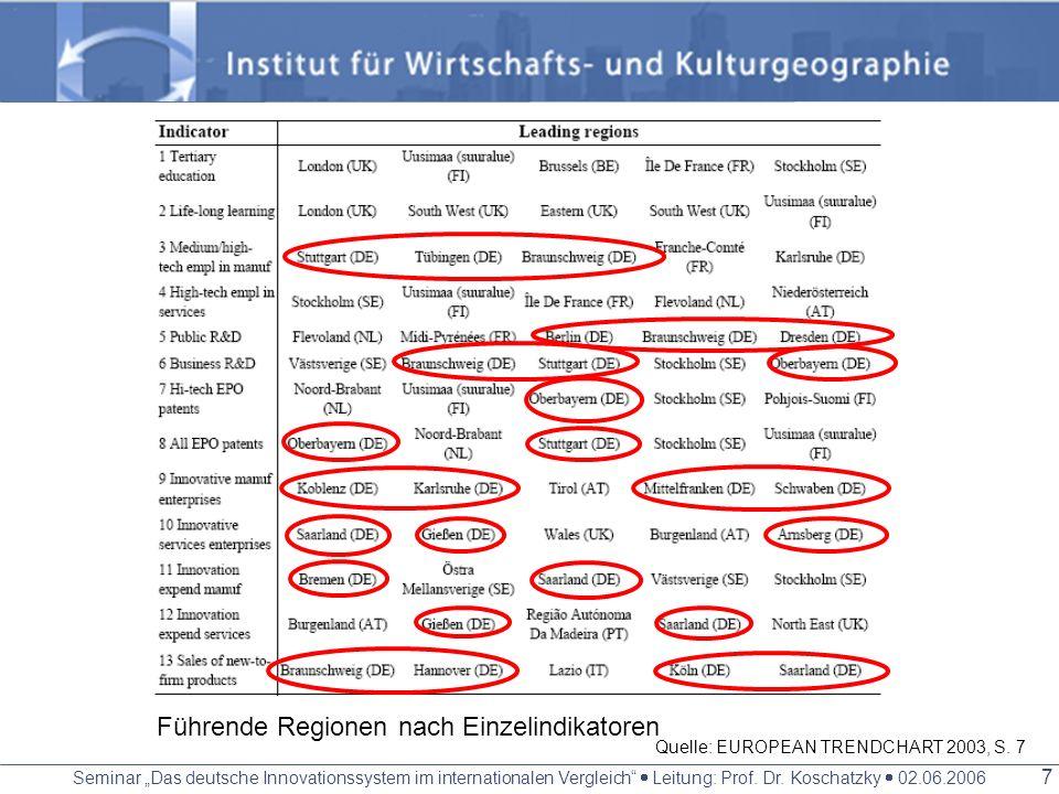Seminar Das deutsche Innovationssystem im internationalen Vergleich Leitung: Prof. Dr. Koschatzky 02.06.2006 6 Regional Innovation Scoreboard Methodik