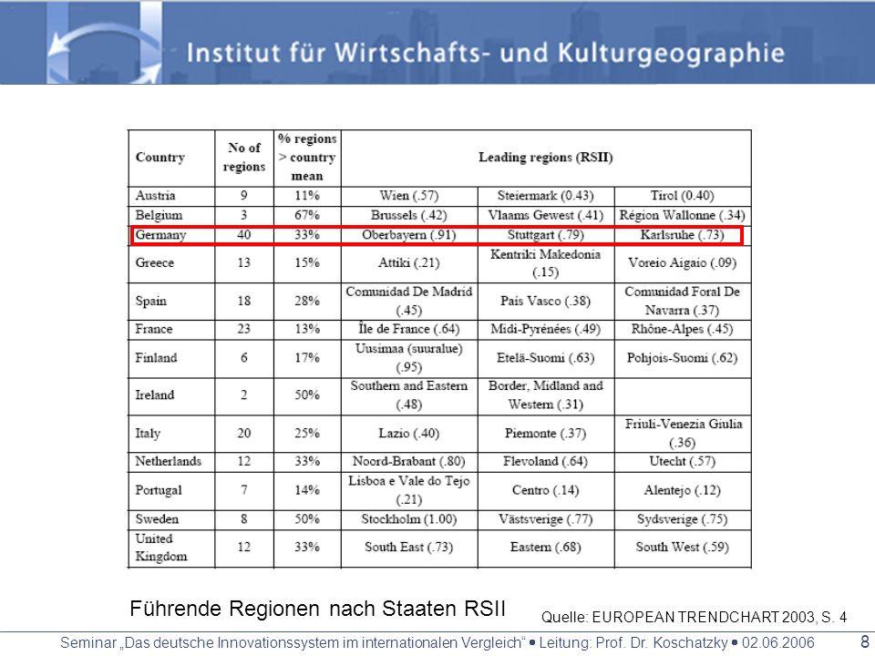 Seminar Das deutsche Innovationssystem im internationalen Vergleich Leitung: Prof. Dr. Koschatzky 02.06.2006 7 Führende Regionen nach Einzelindikatore