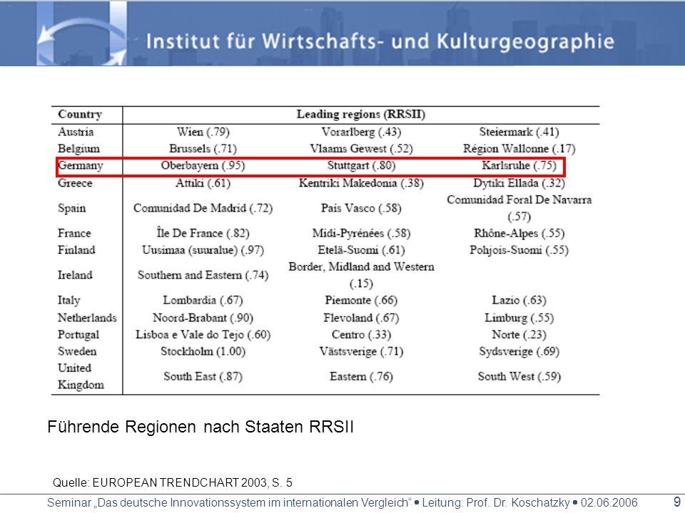 Seminar Das deutsche Innovationssystem im internationalen Vergleich Leitung: Prof. Dr. Koschatzky 02.06.2006 8 Führende Regionen nach Staaten RSII Que