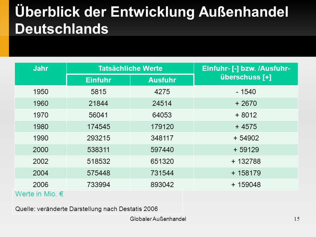 Überblick der Entwicklung Außenhandel Deutschlands JahrTatsächliche WerteEinfuhr- [-] bzw. /Ausfuhr- überschuss [+] EinfuhrAusfuhr 195058154275- 1540