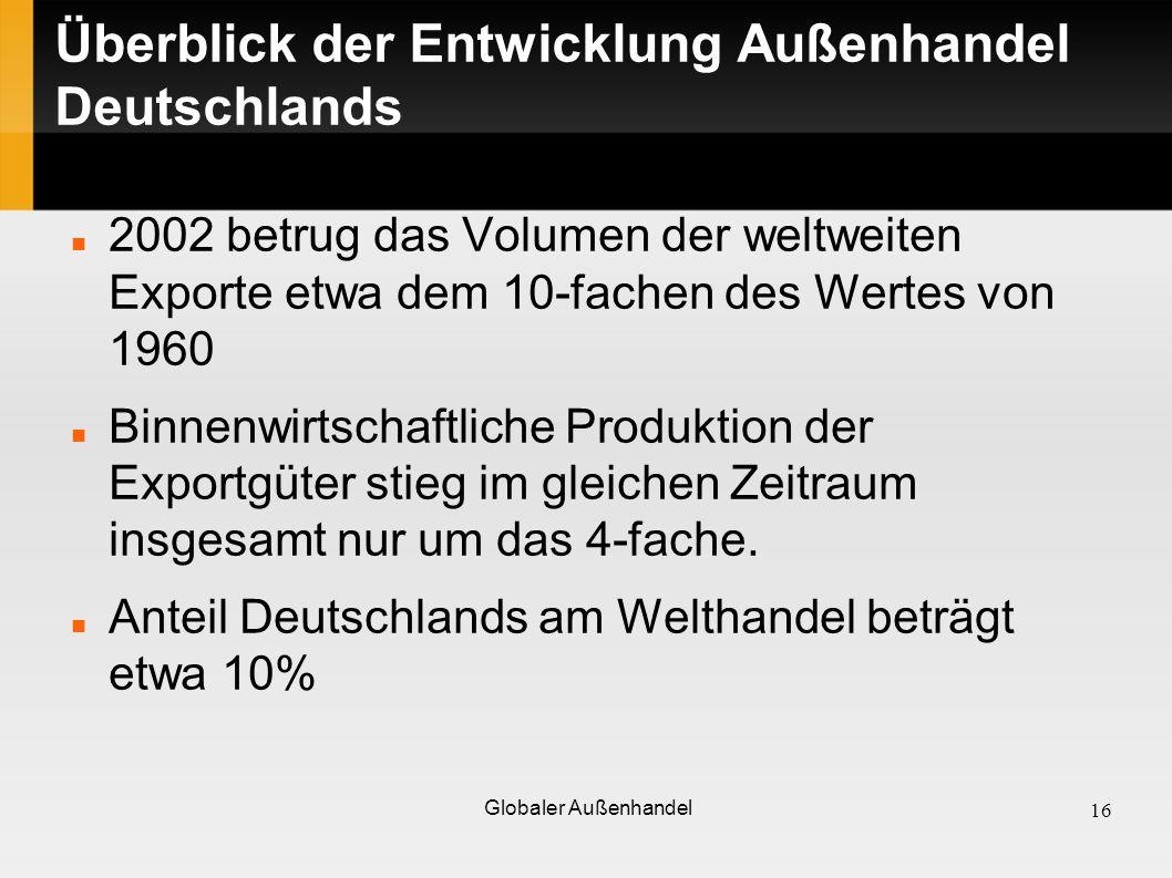 Überblick der Entwicklung Außenhandel Deutschlands 2002 betrug das Volumen der weltweiten Exporte etwa dem 10-fachen des Wertes von 1960 Binnenwirtsch