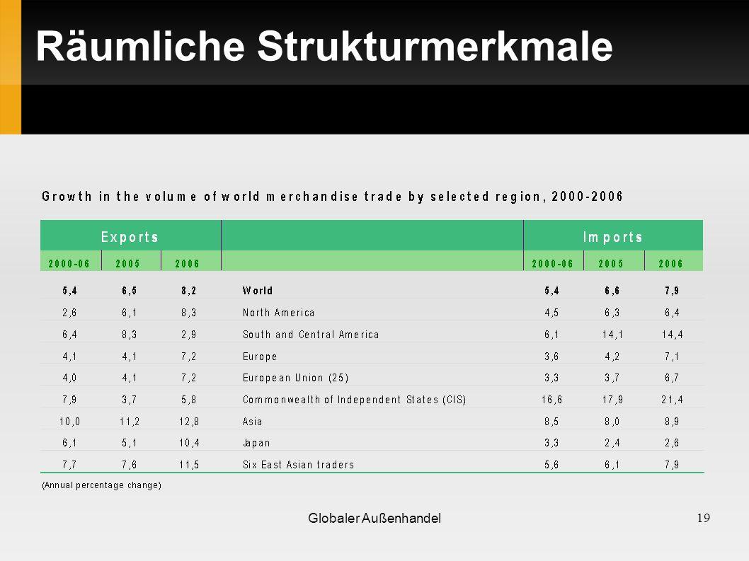 Räumliche Strukturmerkmale 19 Globaler Außenhandel