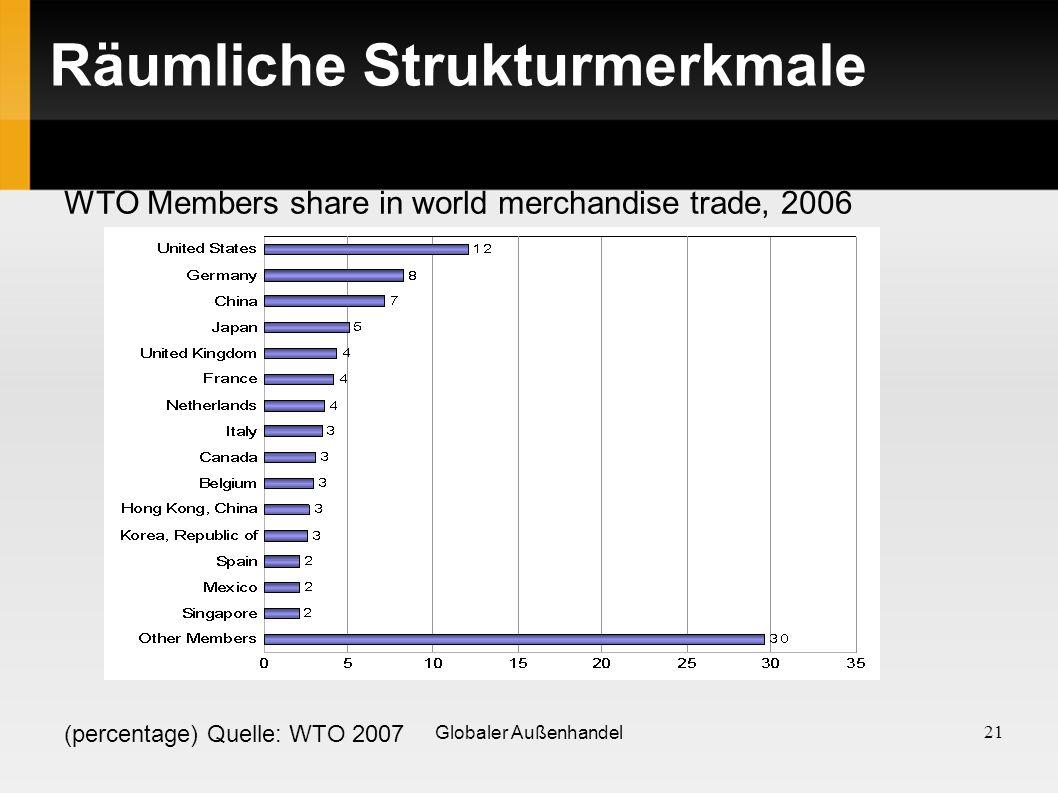 Räumliche Strukturmerkmale WTO Members share in world merchandise trade, 2006 (percentage) Quelle: WTO 2007 21 Globaler Außenhandel