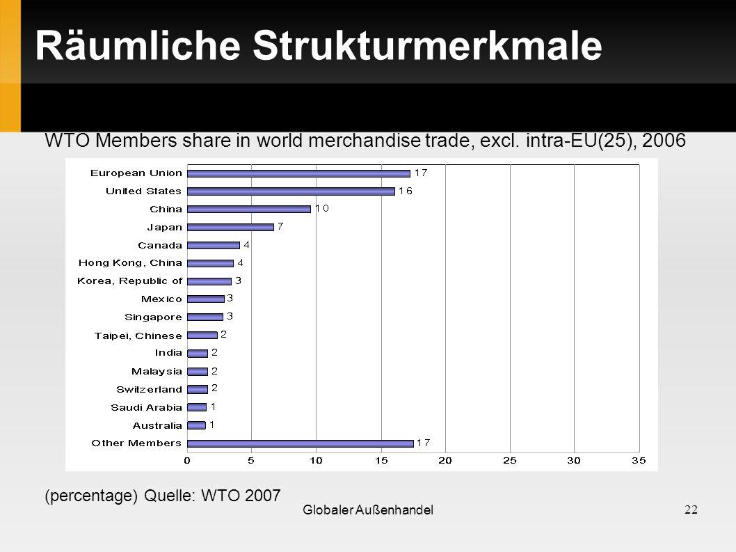 Räumliche Strukturmerkmale WTO Members share in world merchandise trade, excl. intra-EU(25), 2006 (percentage) Quelle: WTO 2007 22 Globaler Außenhande