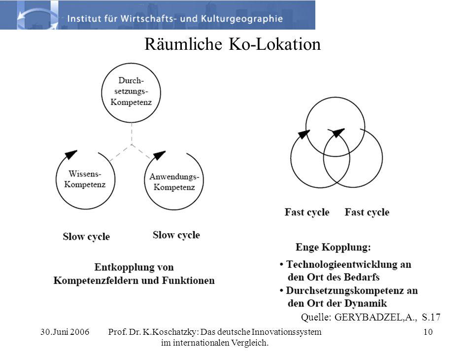 30.Juni 2006Prof. Dr. K.Koschatzky: Das deutsche Innovationssystem im internationalen Vergleich. 10 Räumliche Ko-Lokation Quelle: GERYBADZEL,A., S.17