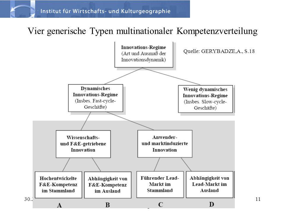 30.Juni 2006Prof. Dr. K.Koschatzky: Das deutsche Innovationssystem im internationalen Vergleich. 11 Vier generische Typen multinationaler Kompetenzver