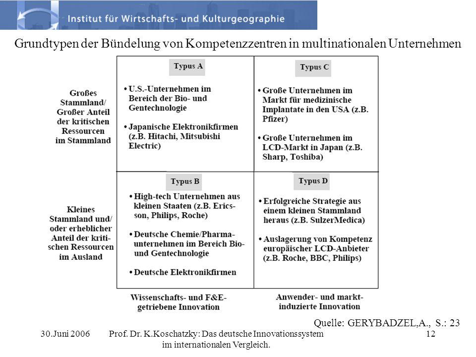 30.Juni 2006Prof. Dr. K.Koschatzky: Das deutsche Innovationssystem im internationalen Vergleich. 12 Grundtypen der Bündelung von Kompetenzzentren in m