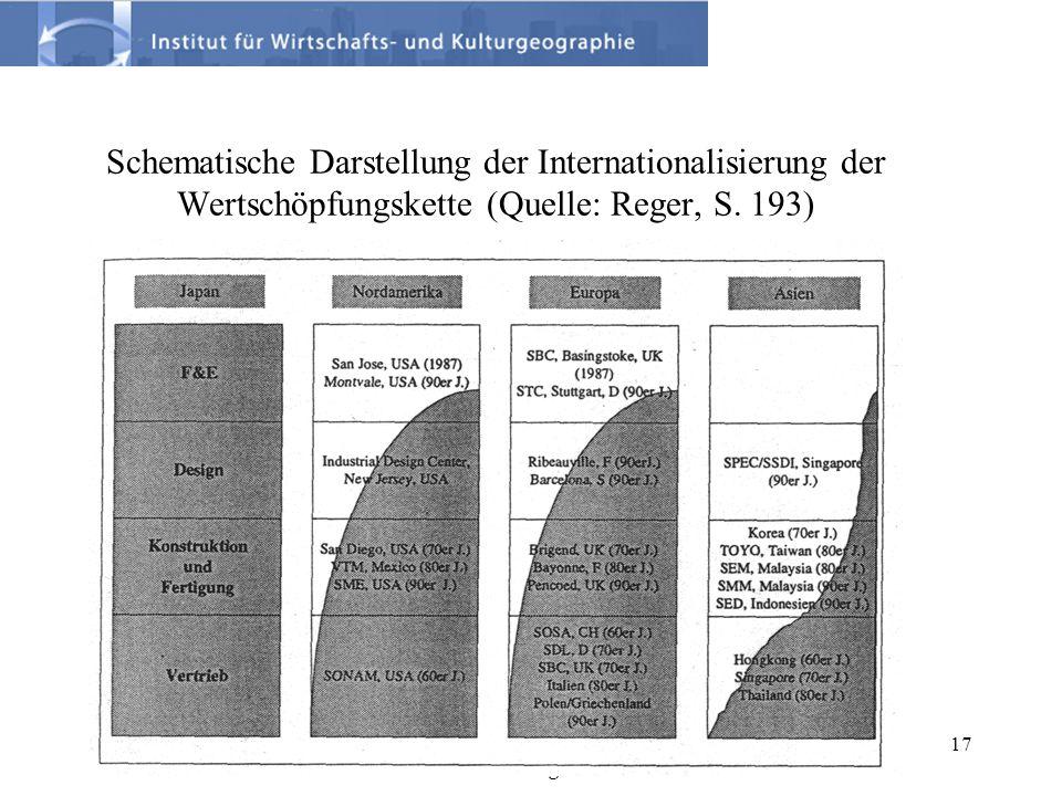 30.Juni 2006Prof. Dr. K.Koschatzky: Das deutsche Innovationssystem im internationalen Vergleich. 17 Schematische Darstellung der Internationalisierung