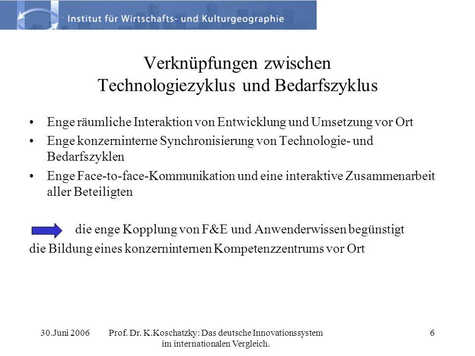 30.Juni 2006Prof. Dr. K.Koschatzky: Das deutsche Innovationssystem im internationalen Vergleich. 6 Verknüpfungen zwischen Technologiezyklus und Bedarf