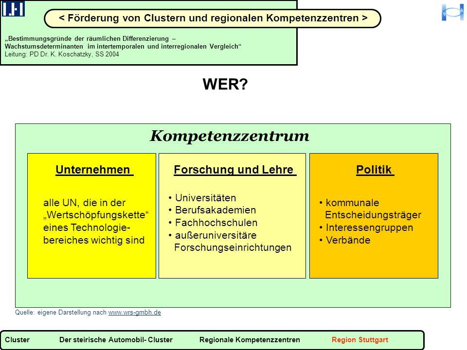 Bestimmungsgründe der räumlichen Differenzierung – Wachstumsdeterminanten im intertemporalen und interregionalen Vergleich Leitung: PD Dr.