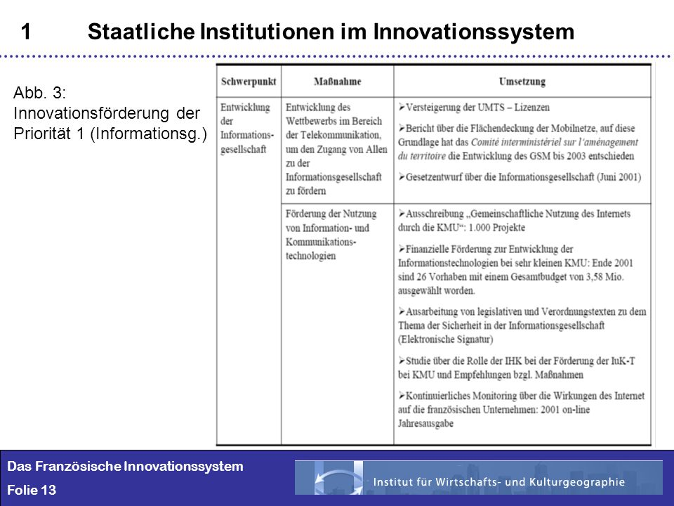13 1Staatliche Institutionen im Innovationssystem Das Französische Innovationssystem Folie 13 Abb.