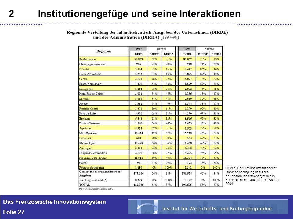 27 2Institutionengefüge und seine Interaktionen Das Französische Innovationssystem Folie 27 Quelle: Der Einfluss institutioneller Rahmenbedingungen au