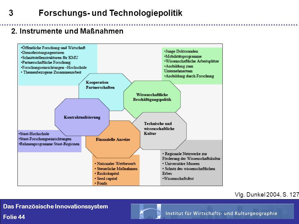 44 3Forschungs- und Technologiepolitik 2. Instrumente und Maßnahmen Vlg. Dunkel 2004, S. 127 Das Französische Innovationssystem Folie 44