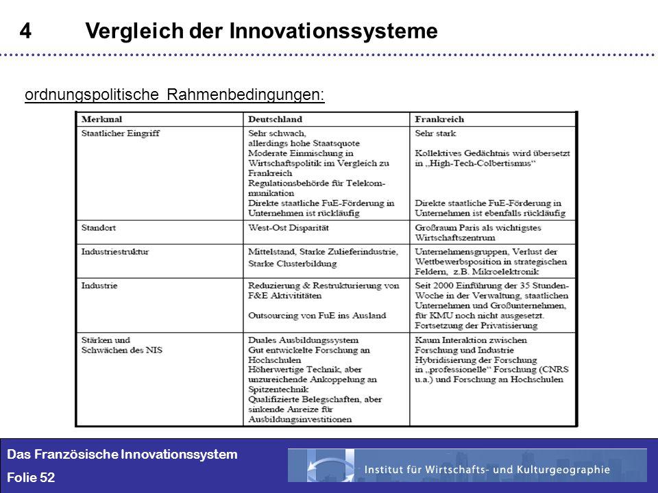 52 4Vergleich der Innovationssysteme Das Französische Innovationssystem Folie 52 ordnungspolitische Rahmenbedingungen: