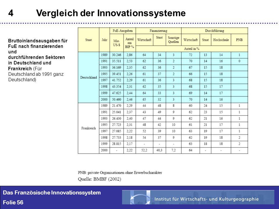 56 4Vergleich der Innovationssysteme Das Französische Innovationssystem Folie 56 Bruttoinlandsausgaben für FuE nach finanzierenden und durchführenden