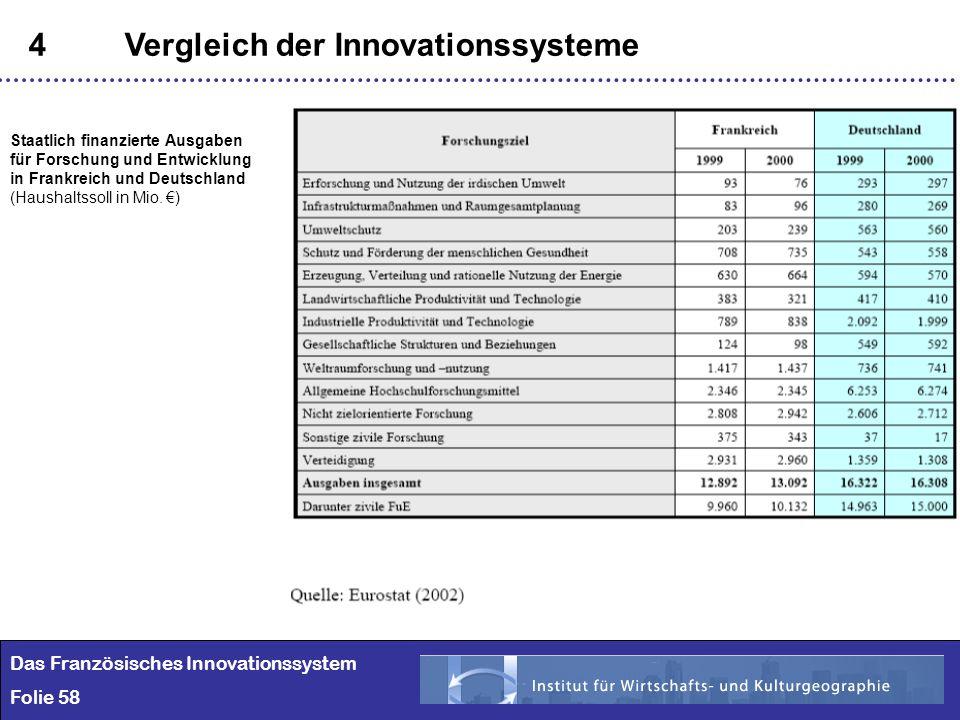 58 4Vergleich der Innovationssysteme Das Französisches Innovationssystem Folie 58 Staatlich finanzierte Ausgaben für Forschung und Entwicklung in Fran