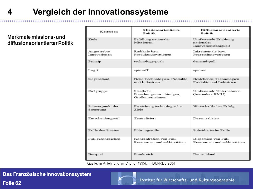 62 4Vergleich der Innovationssysteme Das Französische Innovationssystem Folie 62 Merkmale missions- und diffusionsorientierter Politik Quelle: in Anle